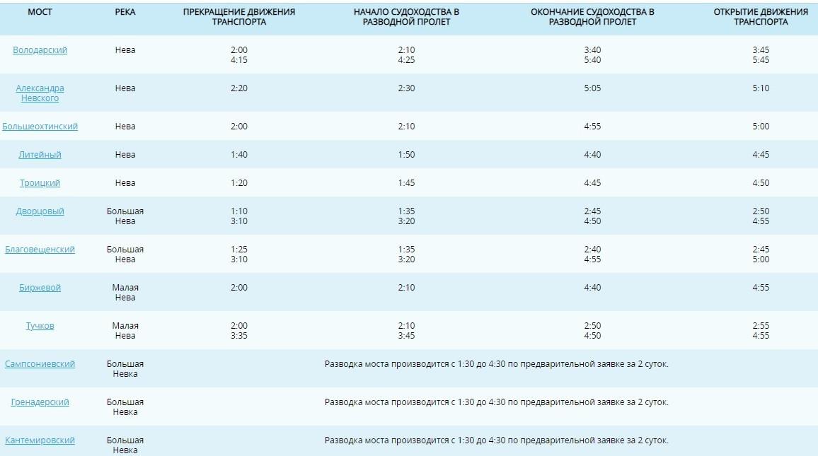 Расписание разводки мостов в Петербурге 2021