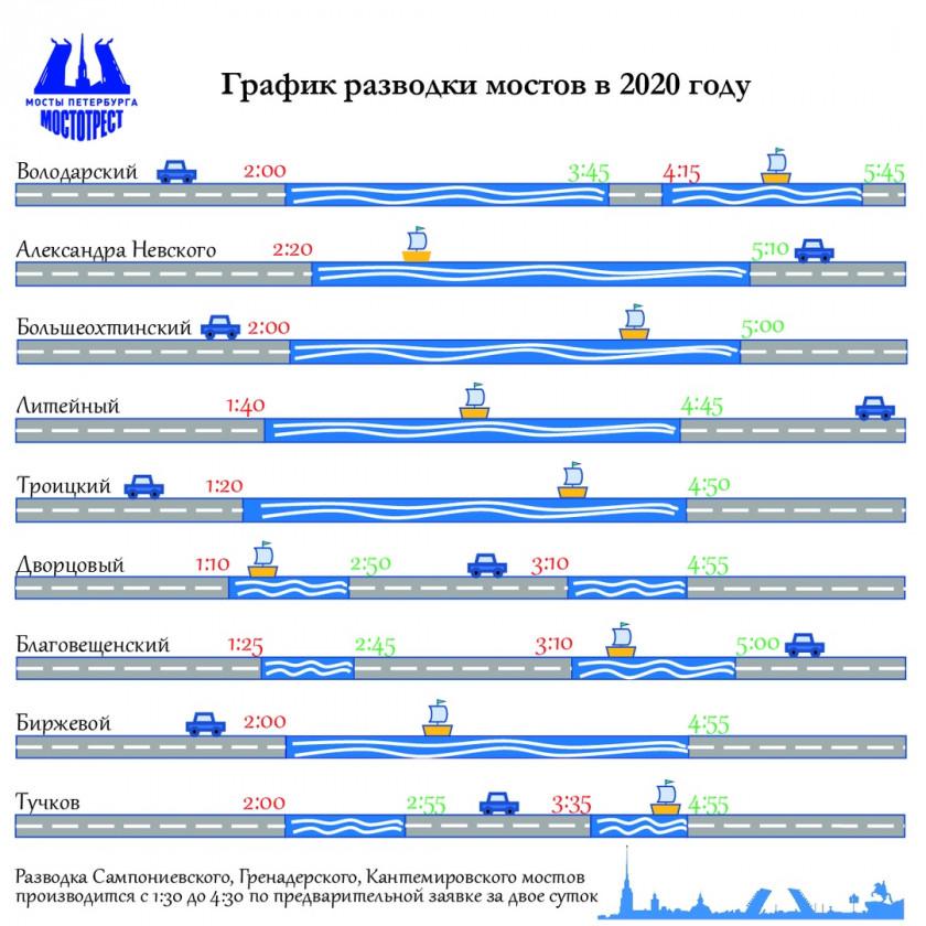 График разводки мостов в Петербурге 2020