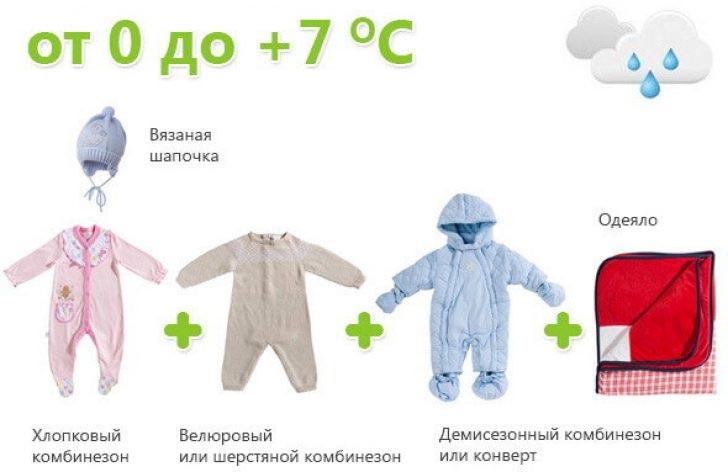 Как одевать ребенка 2 года по погоде