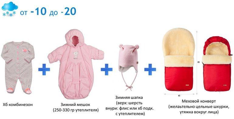 Таблица одежды ребенка по температуре