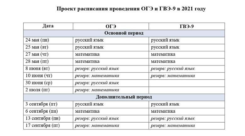 Расписание ОГЭ 2021
